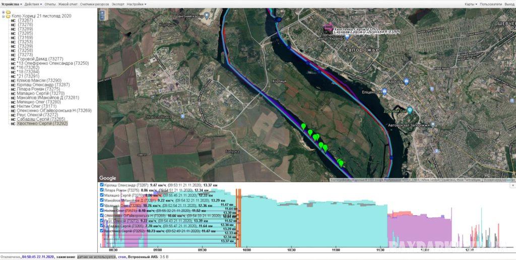 GPS-моніторінг учасників перегонів від компанії Глобус